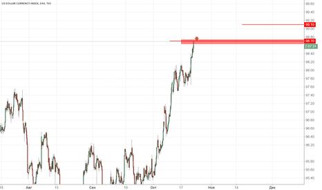 DXY: Индекс доллара продажа 98.70