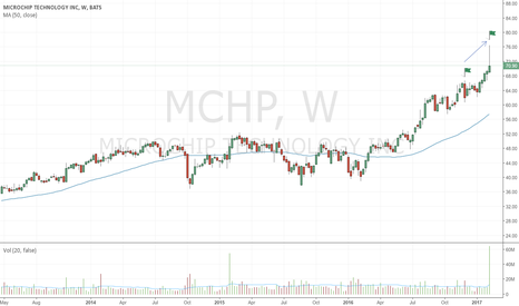 MCHP: Second bearish up-thrust