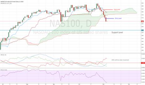 NAS100: NASDAQ Short Trade