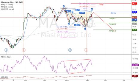MA: #MA #MASTERCARD possible medium probability short idea