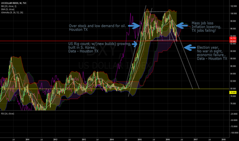 DXY: USD failing, all views apreciated.