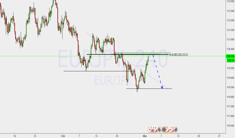 EURJPY: Trend continuation