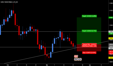 EURCHF: EUR/CHF - Clean Lowtest Candle on Key supportand Trend Line