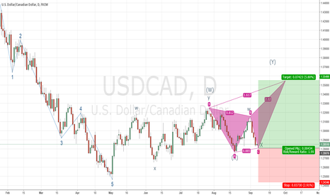USDCAD: Long USD/CAD Bearish Butterfly Harmonic Pattern