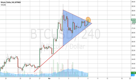 BTCUSD: Triangle broke to the upside