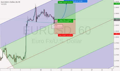 EURUSD: FX:EURUSD