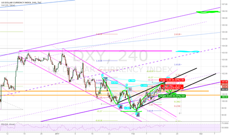 DXY: We hit TP2 in that Cypher .... now what? ST and LT forecast