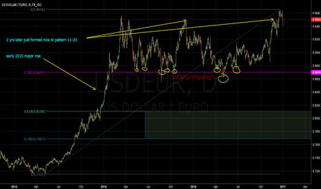 USDEUR: USD/EUR simple Long view
