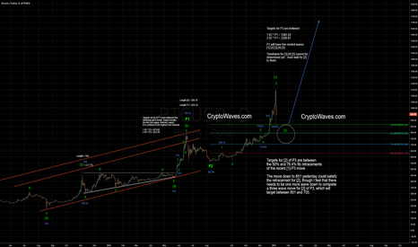 BTCUSD: BTC / USD Elliott Wave Count Update