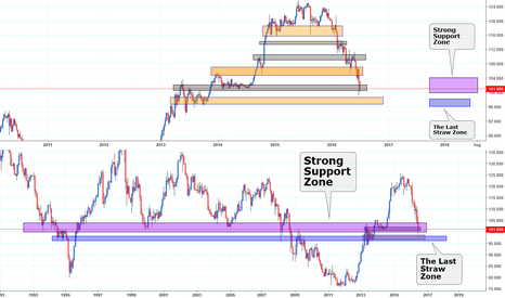 USDJPY: UJ on Very STRONG Support Zone & News 2 come..