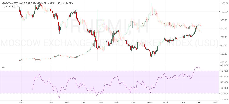 Российский индекс широкого рынка долларовый
