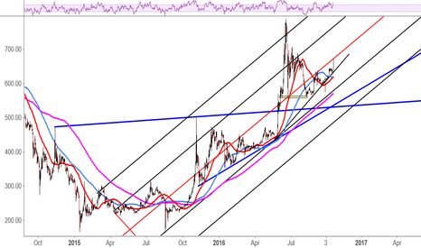 BTCUSD: Look for big upside if...