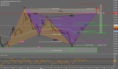 USDTRY: USD/TRY Cypher Pattern