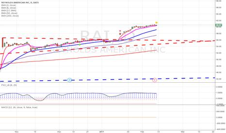 RAI: I believe RAI is a short