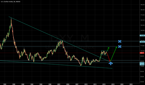 DXY: Another Dollar idea !