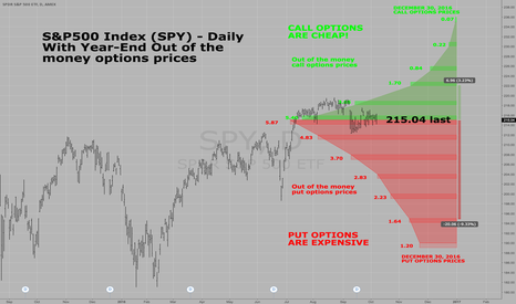 SPY: S&P500 SPY YEAR-END OPTIONS GRAPHED