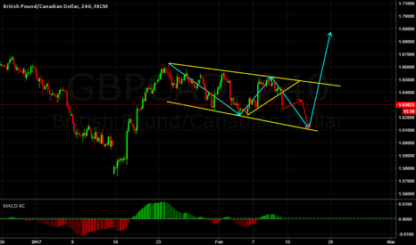 GBPCAD: GBPCAD CORRECTIVE STRUCTURE
