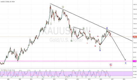 XAUUSD: Much, much lower to go !!!