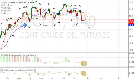 CL1!: Crude Oil