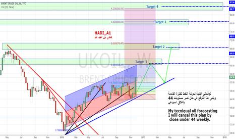 UKOIL: My plan for Oil, Go long.