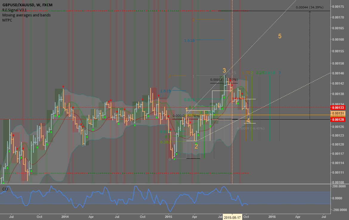 Pound expressed in Gold: wave 4 done?