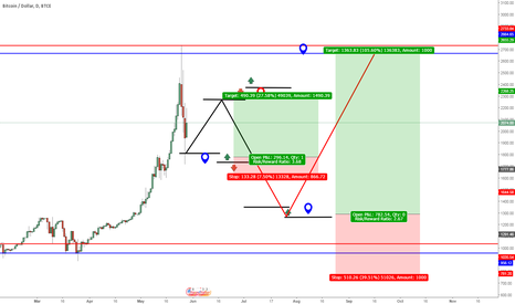 BTCUSD: BTC will Go Down To $1350 But