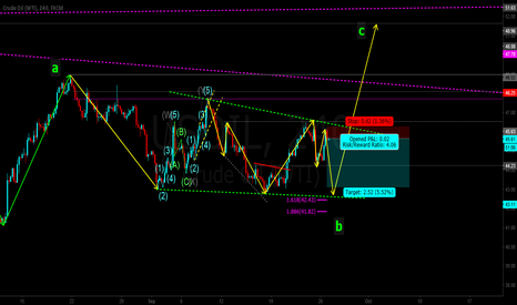 USOIL: Developing triangle?