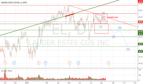 EL: LAUDER ESTEE COS INC: The beginning of trend reversal?