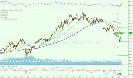 IBM: $IBM At Crucial Level? Will it Crush and move higher or not?