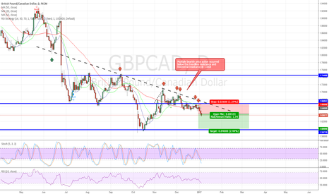 GBPCAD: GBPCAD Short - 30 December 2016 (only posted on 4 Jan 2017)