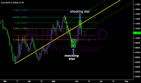 EURUSD: possible reversal