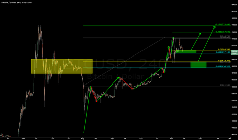 BTCUSD: Still Bullish