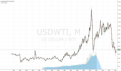 USDWTI: 1400% increase in the price of oil per barrel