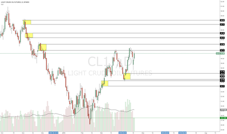 CL1!: Long Oil at specified levels. Still at discount levels.