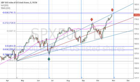 SPX500: SPX is it at a resistance zone?