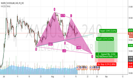 XAGUSD: bullish butterfly pattern