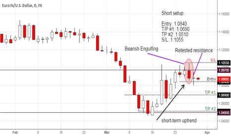 EURUSD: A Short Setup for EUR/USD