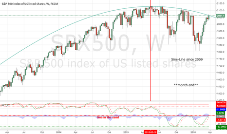 SPX500: Sine-Line on weekly since 2009