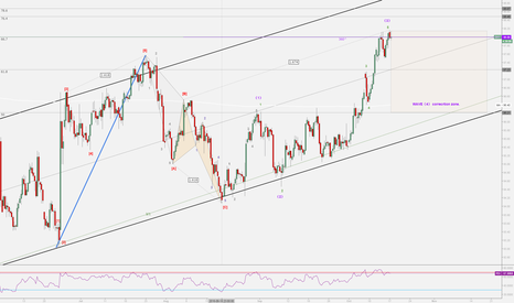 DXY: DXY possible wave-3 complete.