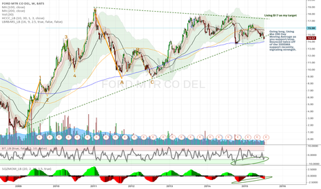 F: $F - Long term continuation wedge, SQZMOM & BT_LT Alignment