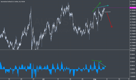 AUDUSD: AUDUSD ready for short ?