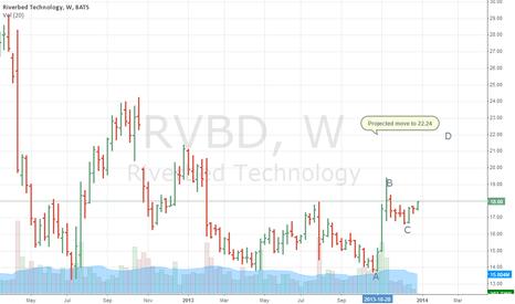 RVBD: RVBD with potential 24%