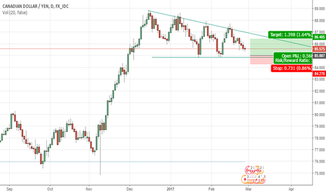 CADJPY: Buy Limit cadjpy long decending triangle