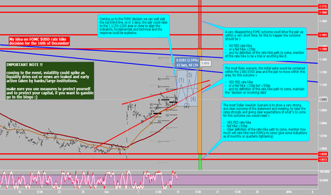 EURUSD: My Idea on FOMC USD rate hike decision for EURUSD