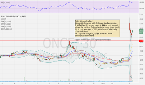 ONCE: ONCE upon a gap trade, 30 min chart