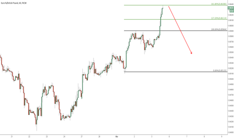 EURGBP: EURGBP REACHED THE TOP