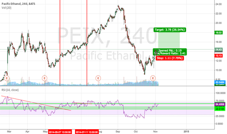 PEIX: this is the Breakout will happen :)