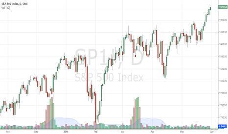 SP1!: SPX New High? or time for short?