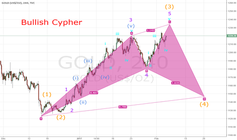 GOLD: Bullish Cypher