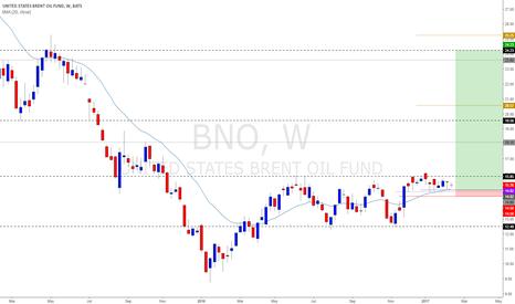 BNO: BNO - Brent Crude Oil Breakout